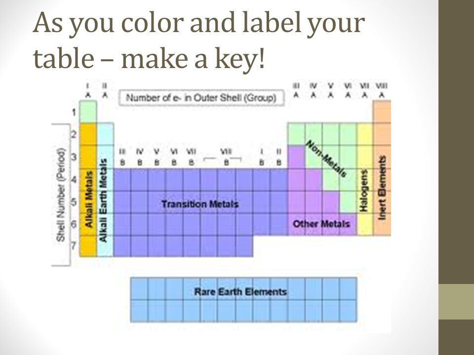 As you color and label your table – make a key!