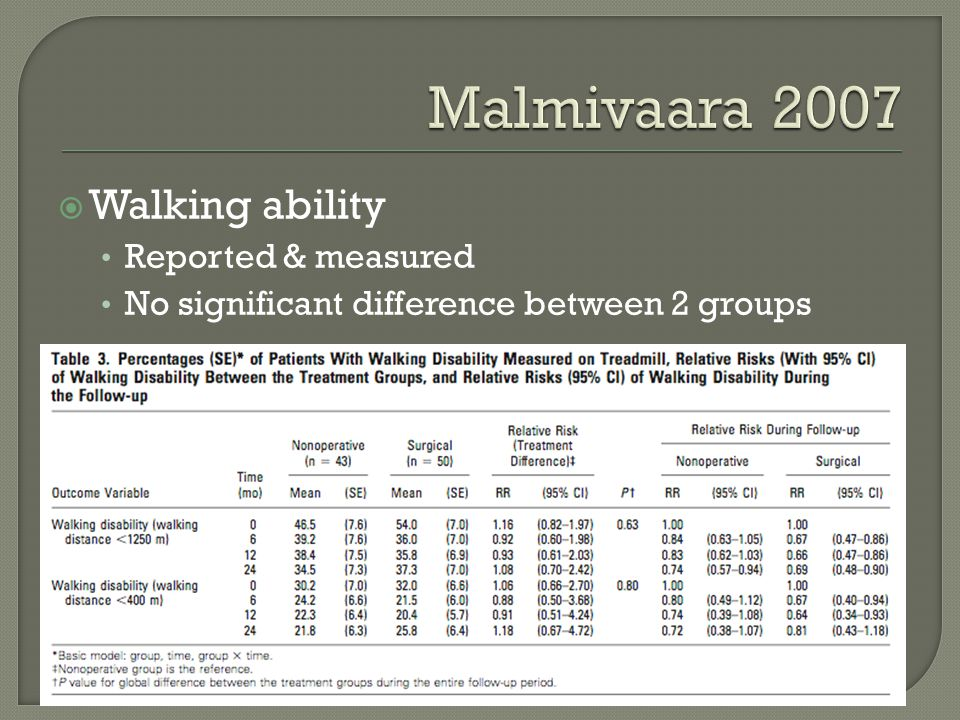 Malmivaara 2007 Walking ability Reported & measured