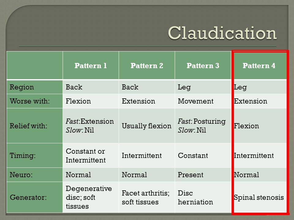 Claudication Pattern 1 Pattern 2 Pattern 3 Pattern 4 Region Back Leg