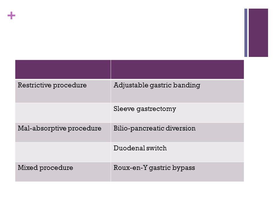 Restrictive procedure