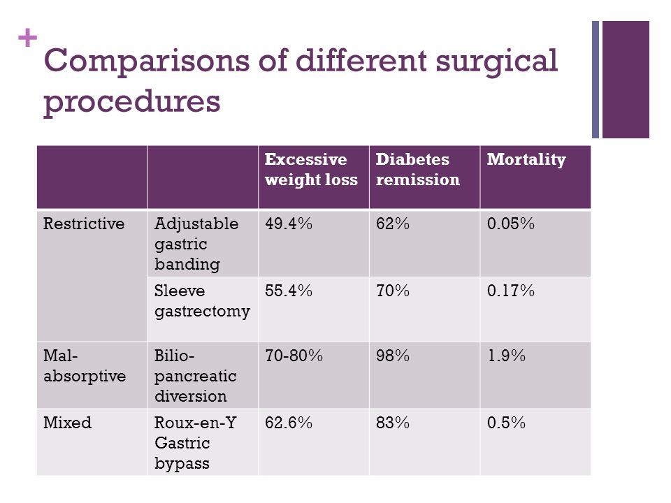 Comparisons of different surgical procedures