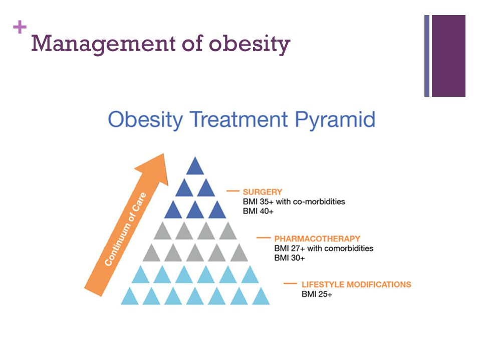 Management of obesity Dieting Exercise Weight loss programs Medication