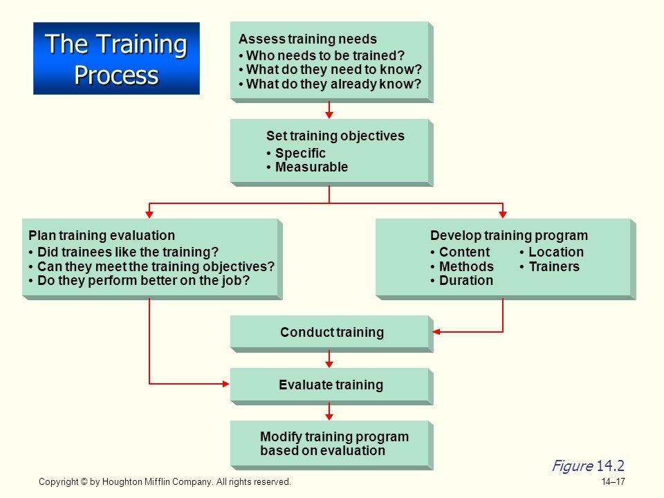 The Training Process Figure 14.2 Assess training needs •