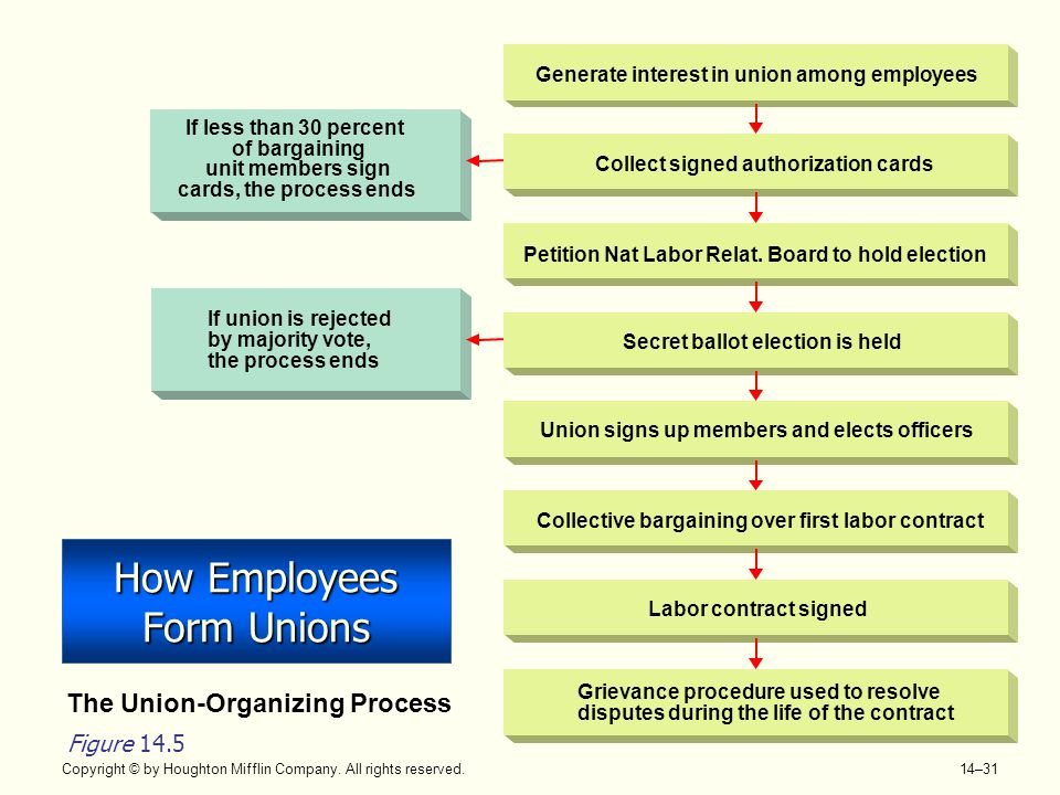 How Employees Form Unions