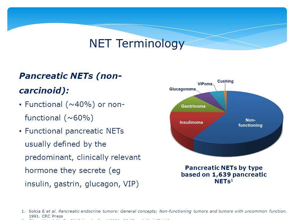 Pancreatic NETs by type based on 1,639 pancreatic NETs1