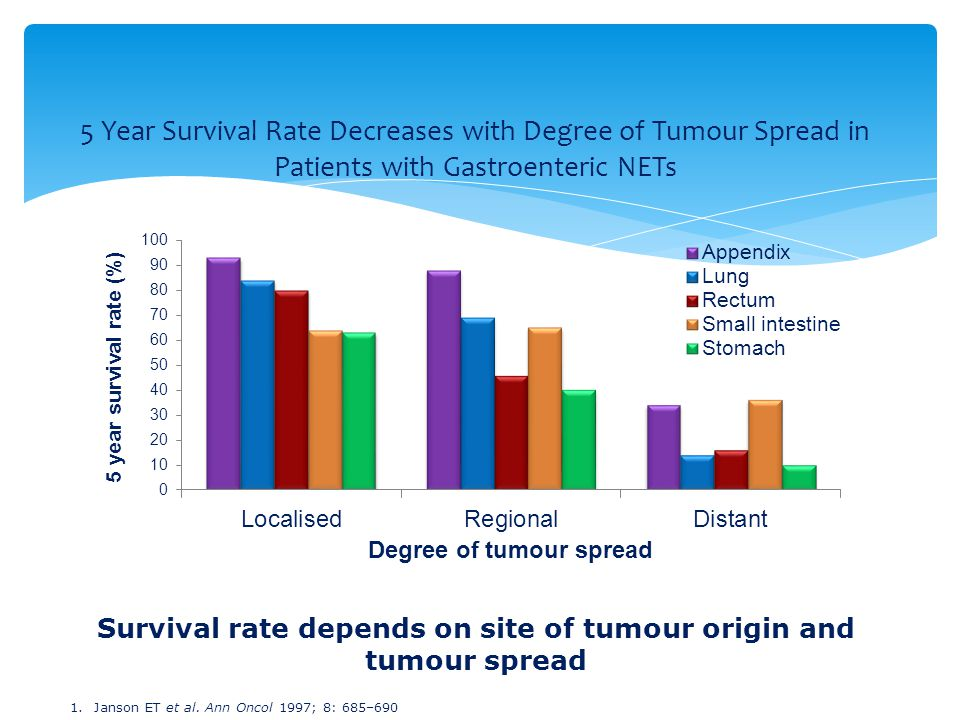 Survival rate depends on site of tumour origin and tumour spread