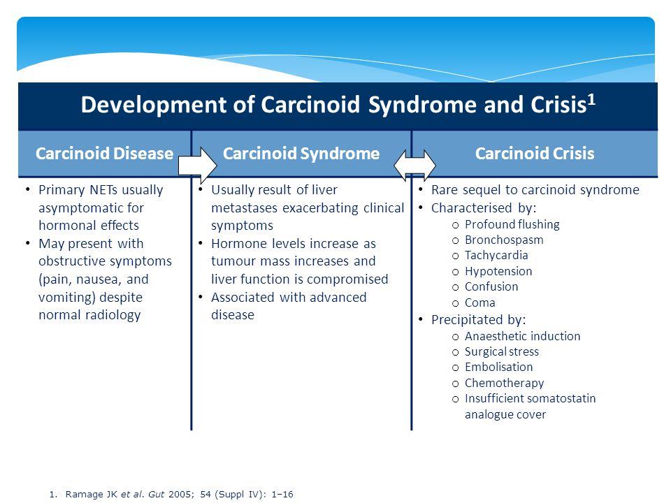 Development of Carcinoid Syndrome and Crisis1