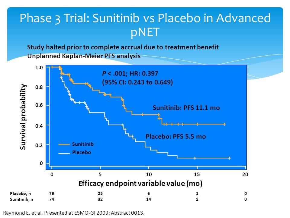 Phase 3 Trial: Sunitinib vs Placebo in Advanced pNET