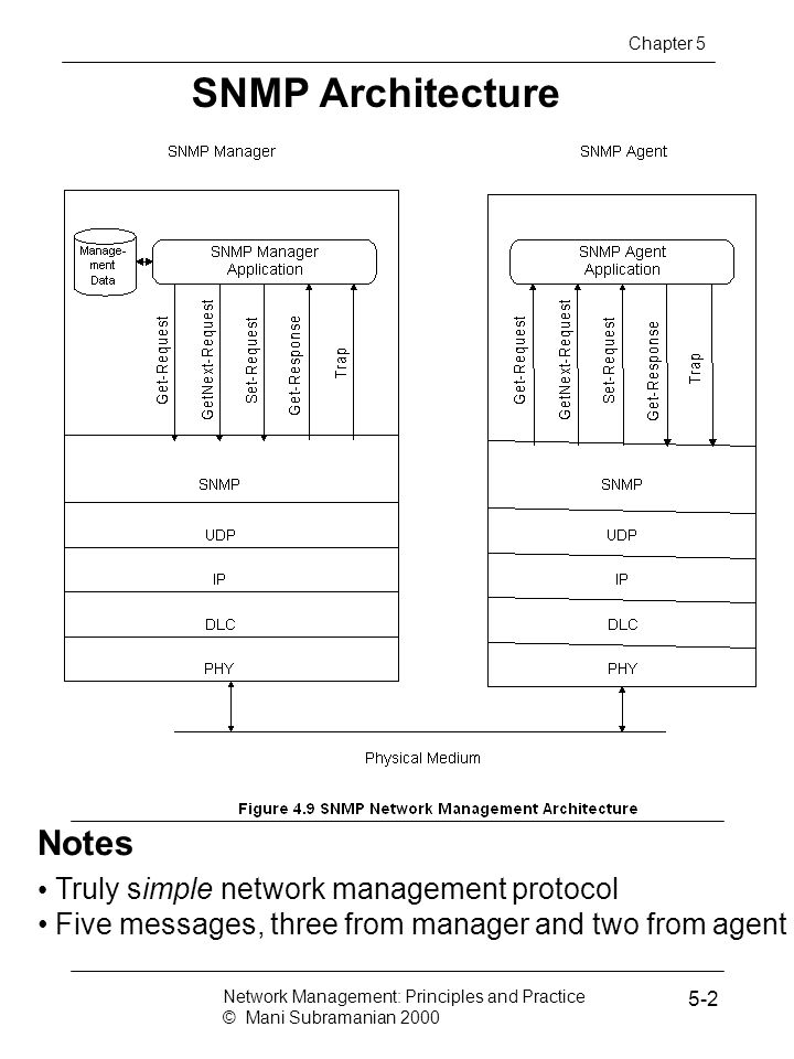 SNMP Architecture Notes Truly simple network management protocol