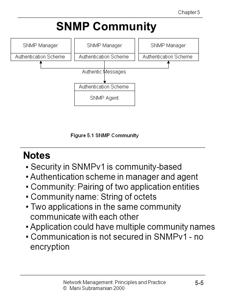 SNMP Community Notes Security in SNMPv1 is community-based