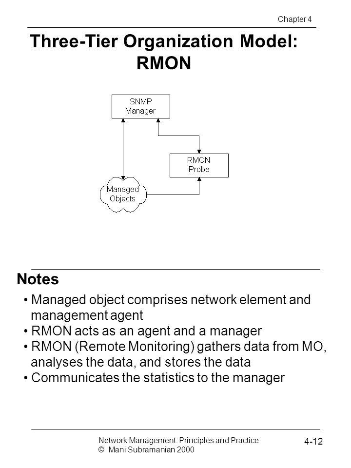 Three-Tier Organization Model: