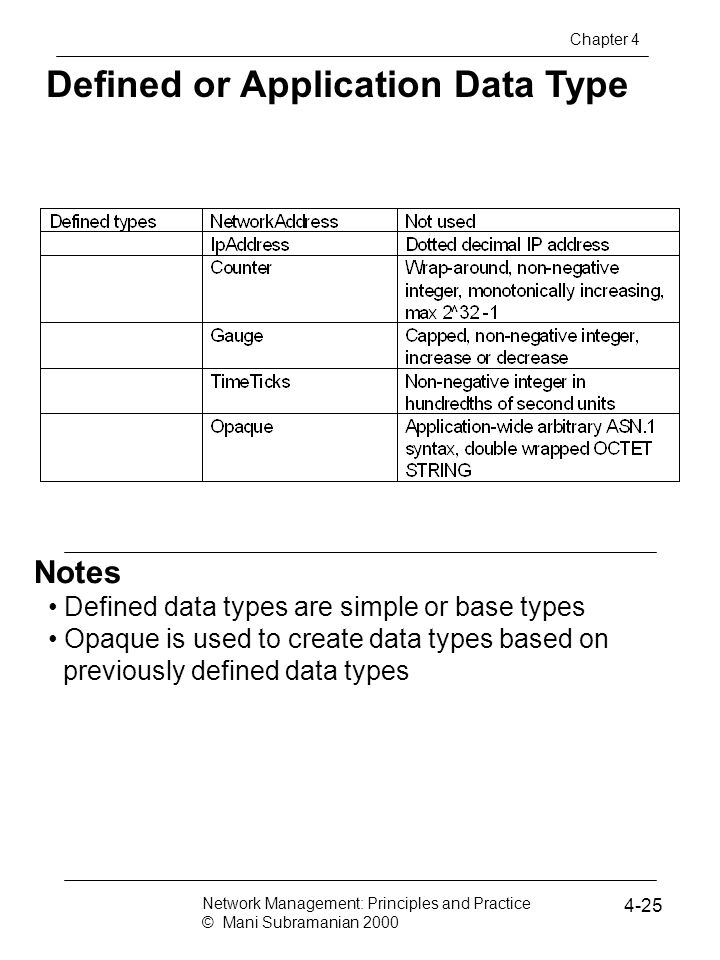Defined or Application Data Type