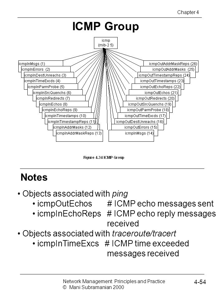 ICMP Group Notes Objects associated with ping