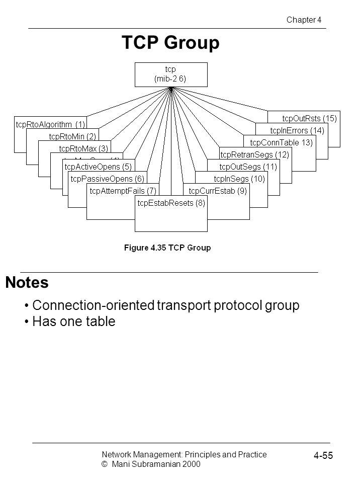 TCP Group Notes Connection-oriented transport protocol group