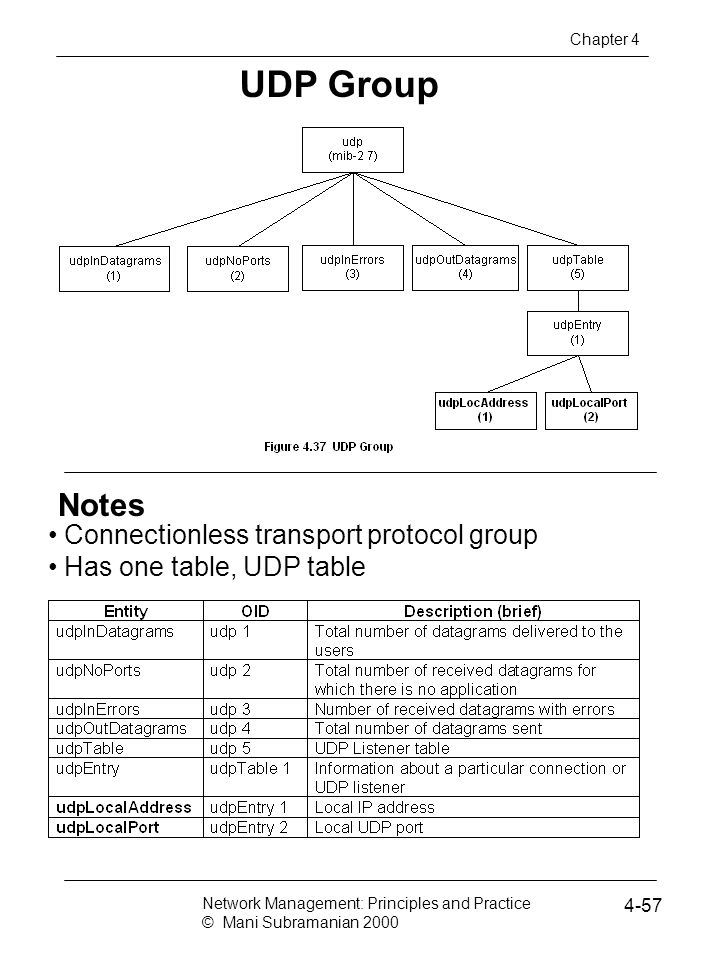 UDP Group Notes Connectionless transport protocol group