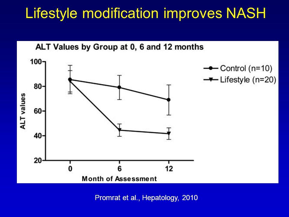 Lifestyle modification improves NASH