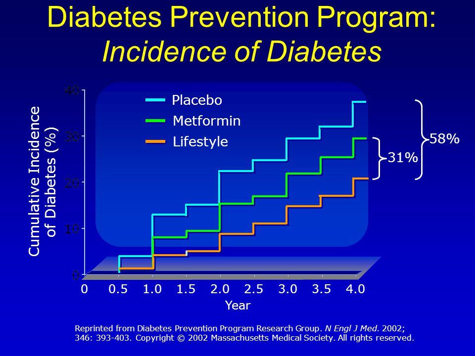 Diabetes Prevention Program: Incidence of Diabetes