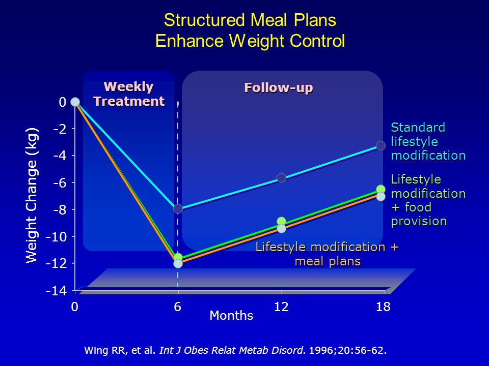 Structured Meal Plans Enhance Weight Control