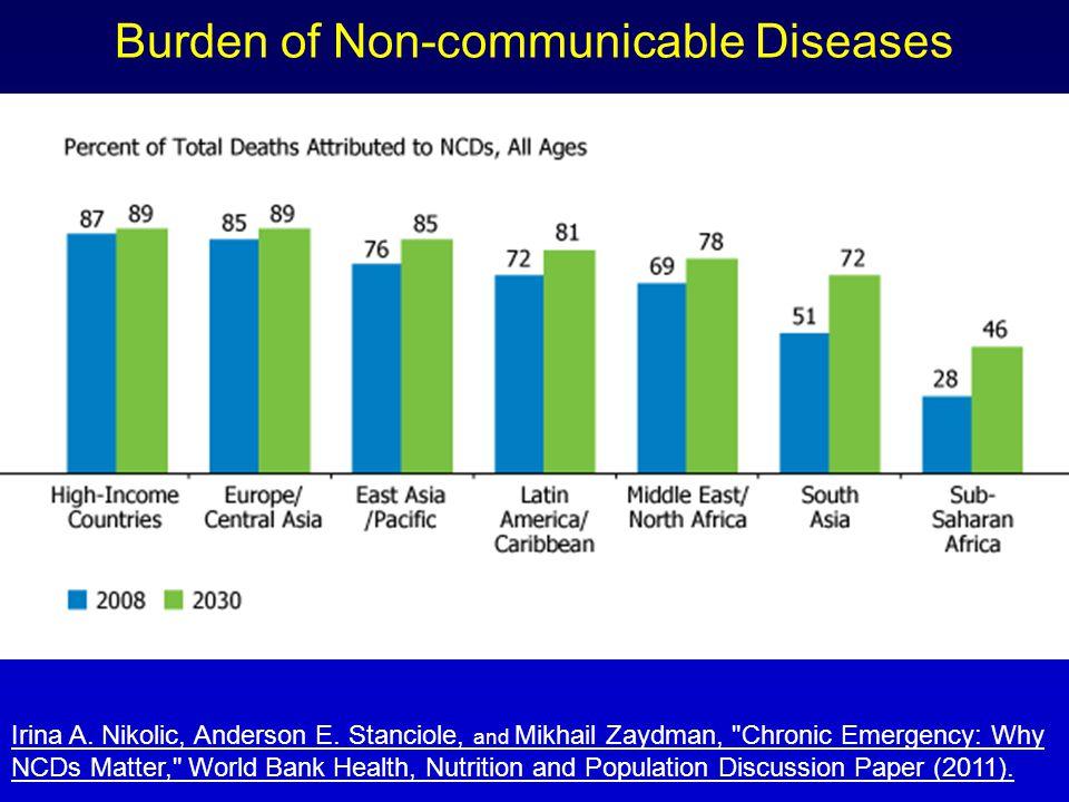 Burden of Non-communicable Diseases