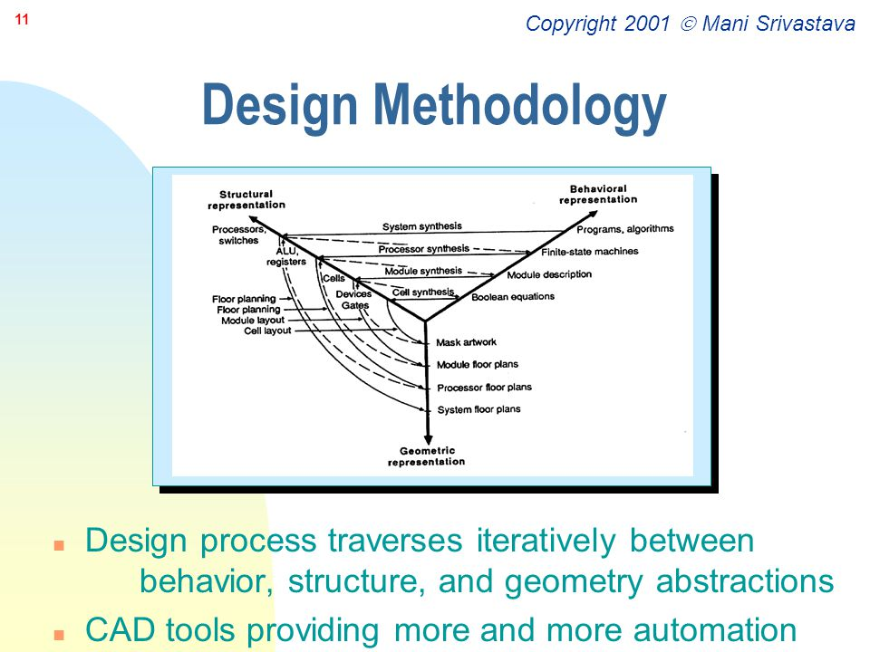 Design Methodology Design process traverses iteratively between behavior, structure, and geometry abstractions.