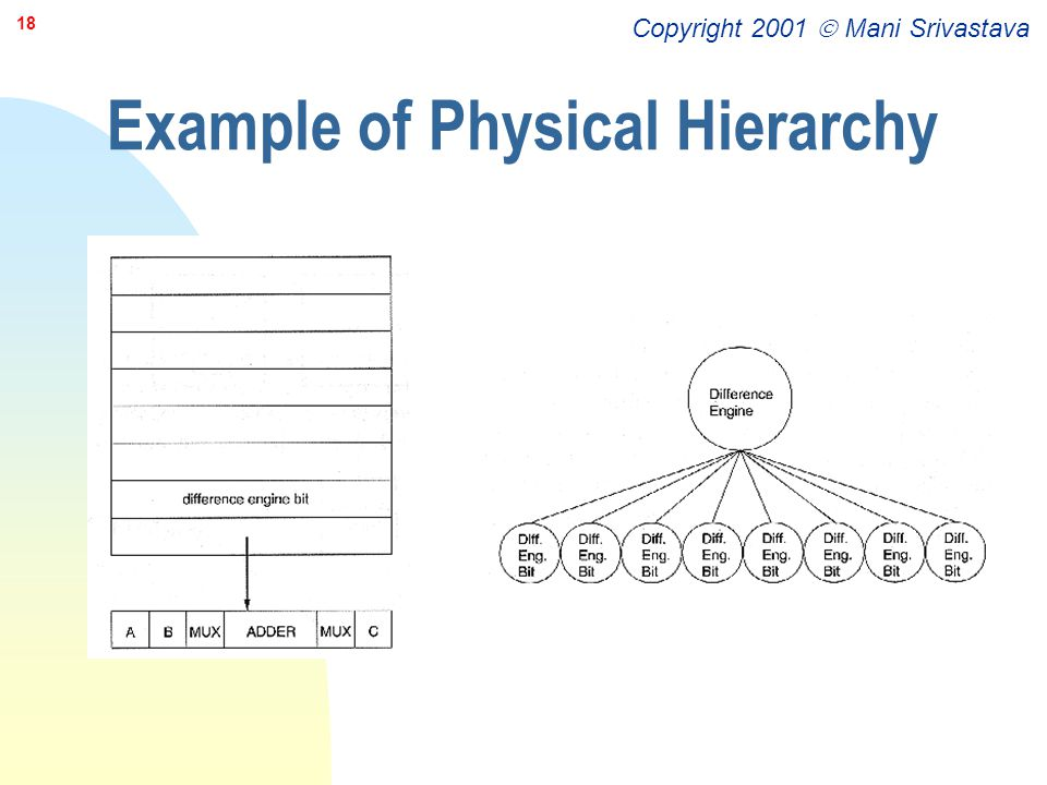 Example of Physical Hierarchy