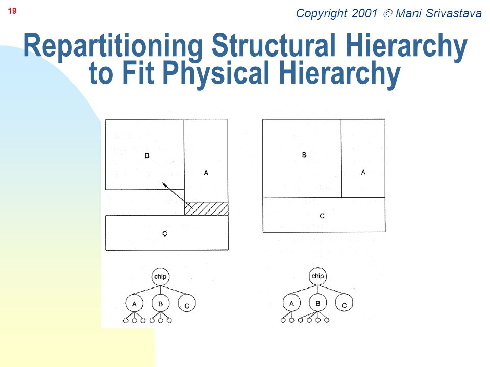 Repartitioning Structural Hierarchy to Fit Physical Hierarchy