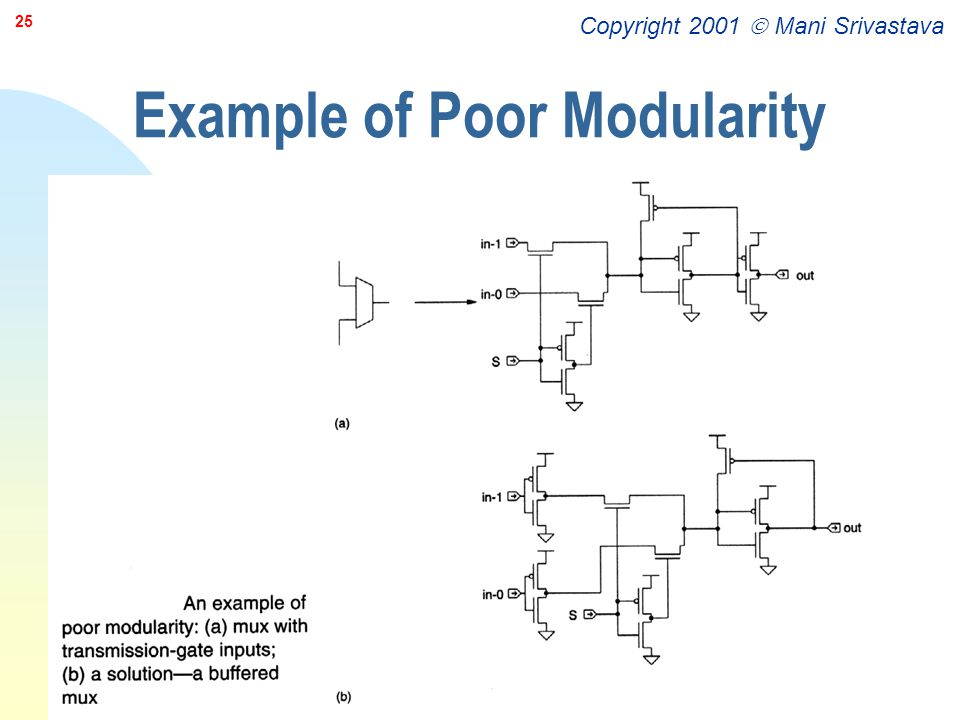 Example of Poor Modularity