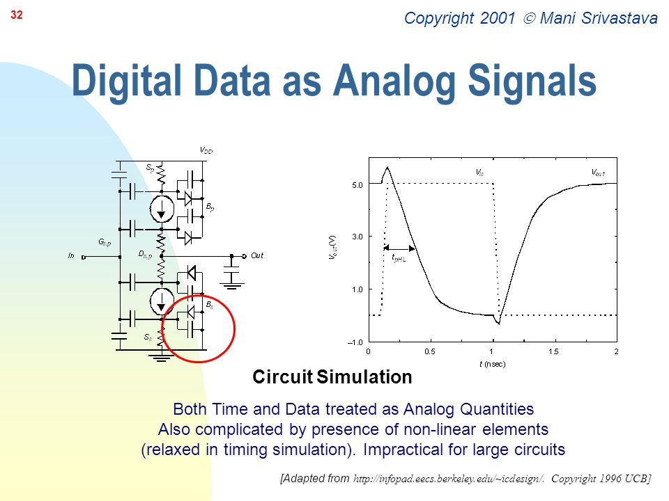 Digital Data as Analog Signals