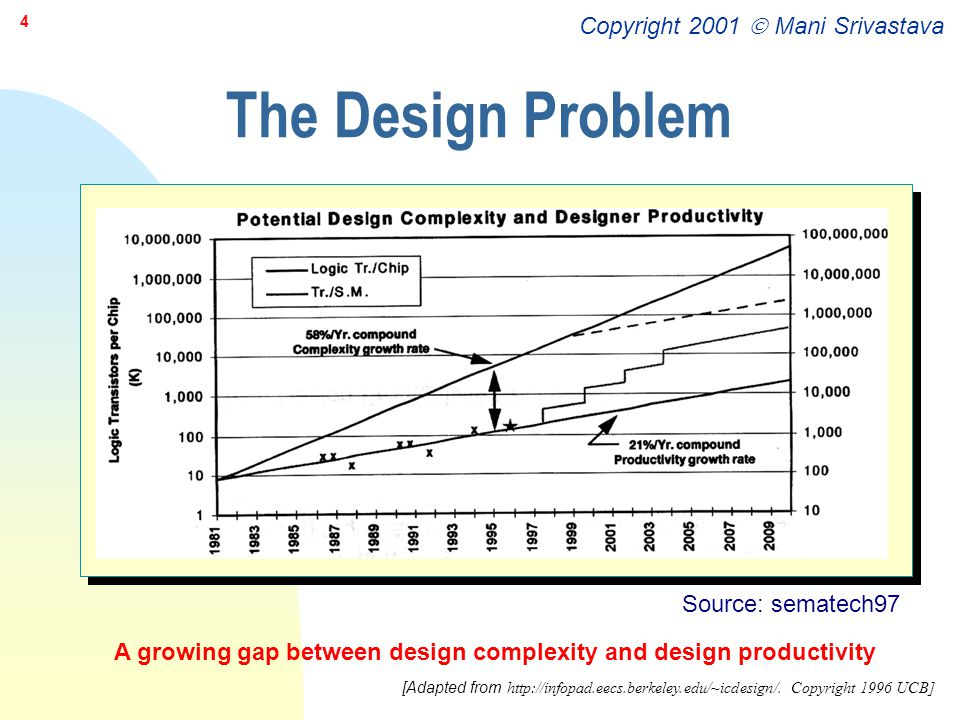 The Design Problem Source: sematech97