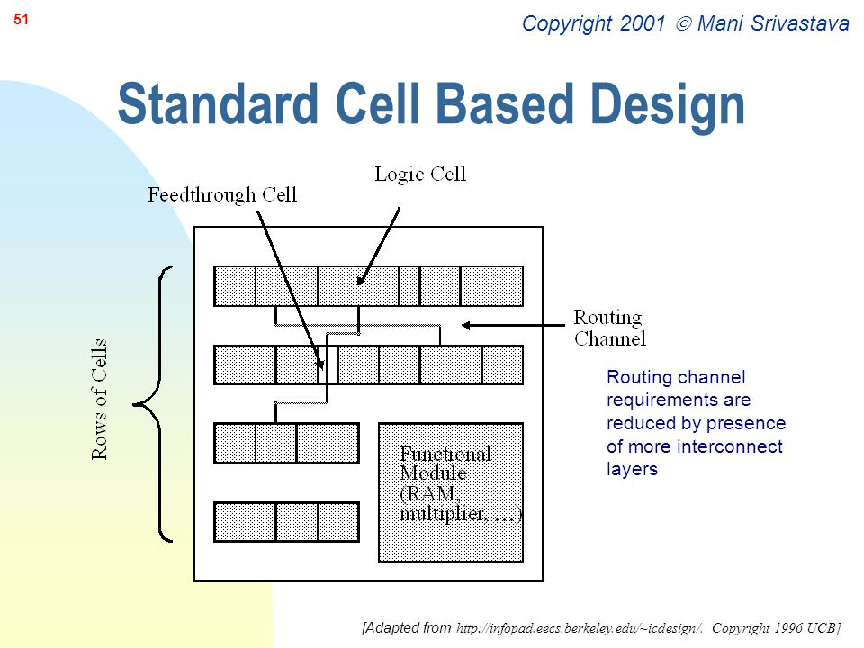 Standard Cell Based Design