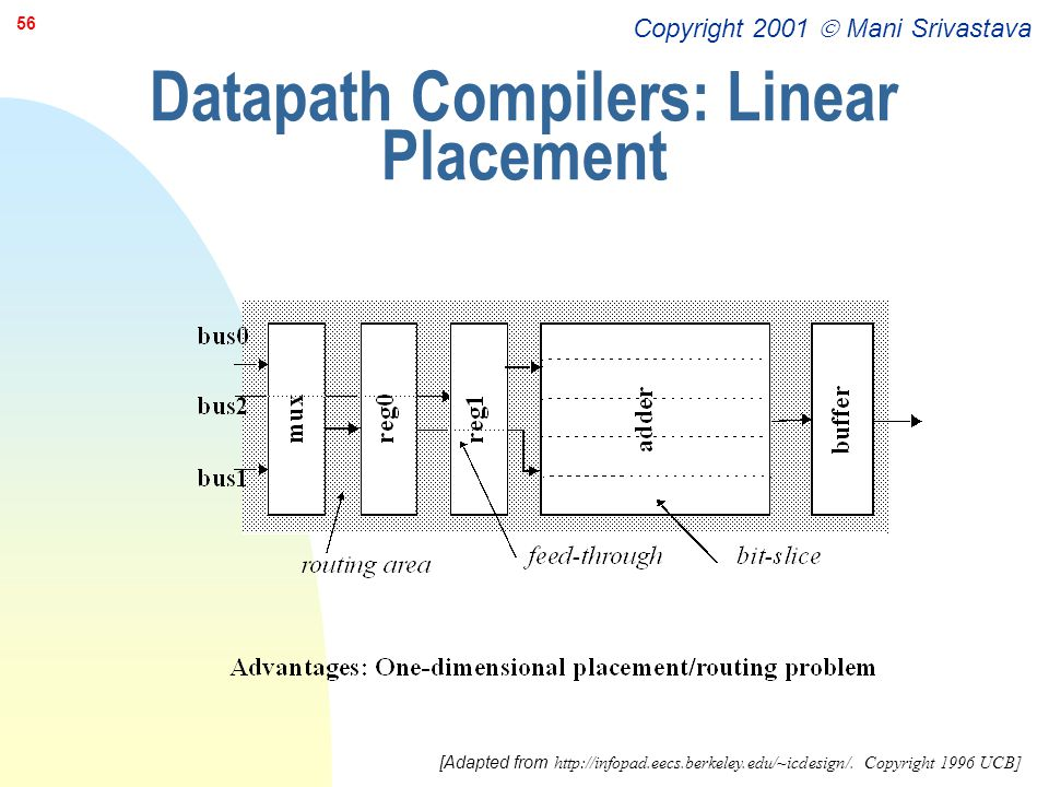 Datapath Compilers: Linear Placement