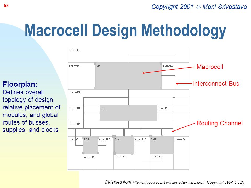 Macrocell Design Methodology