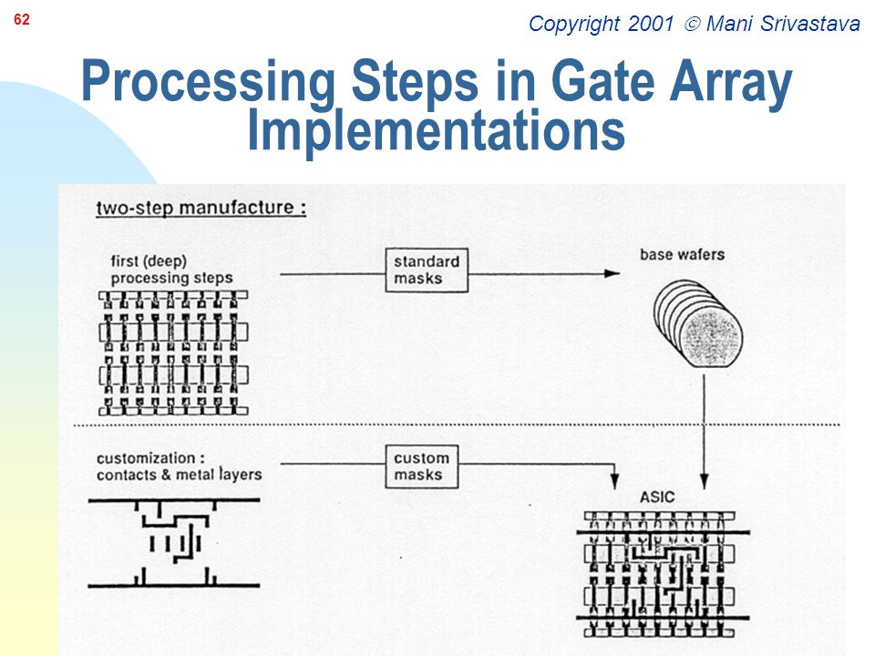 Processing Steps in Gate Array Implementations