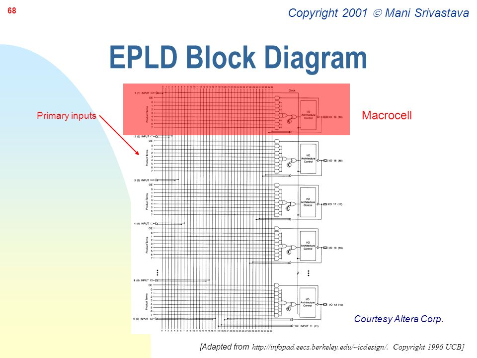 EPLD Block Diagram Macrocell Primary inputs Courtesy Altera Corp.