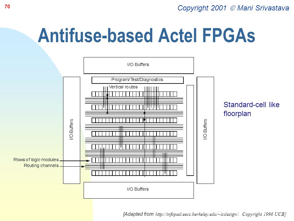 Antifuse-based Actel FPGAs