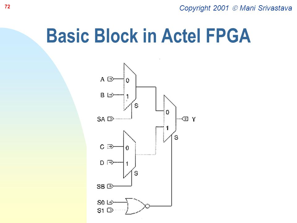 Basic Block in Actel FPGA