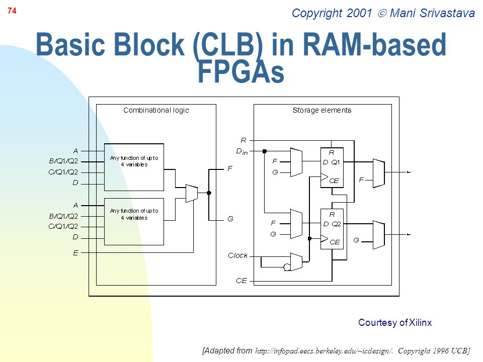 Basic Block (CLB) in RAM-based FPGAs