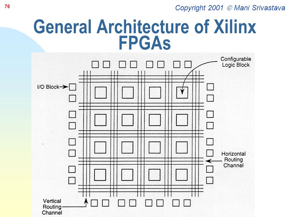General Architecture of Xilinx FPGAs