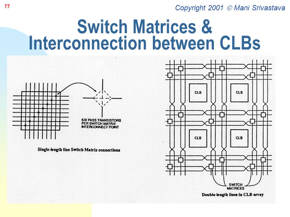 Switch Matrices & Interconnection between CLBs