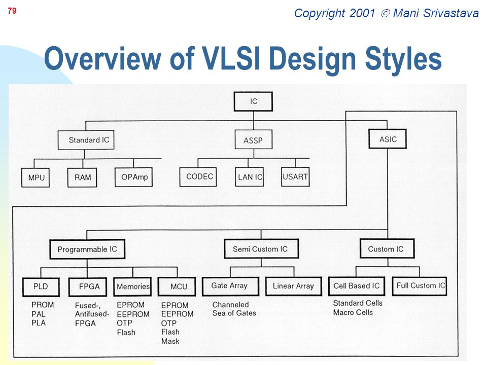 Overview of VLSI Design Styles