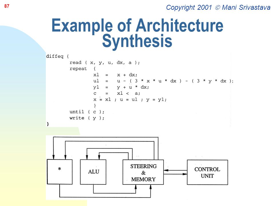 Example of Architecture Synthesis