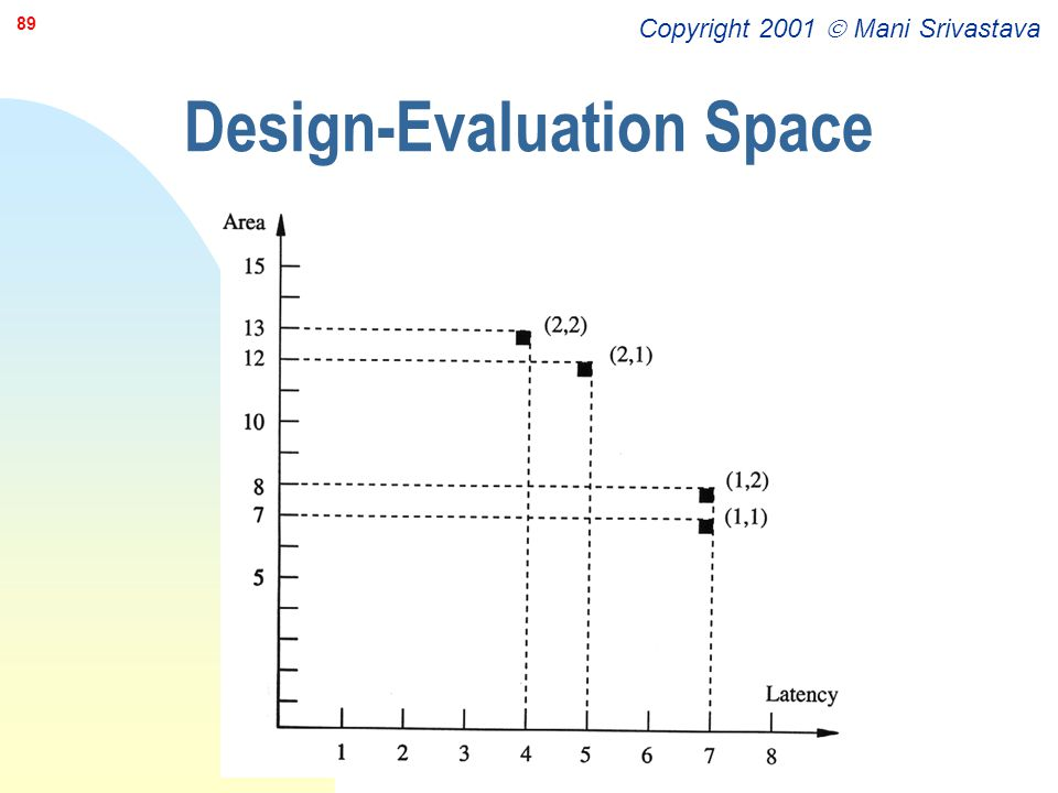 Design-Evaluation Space