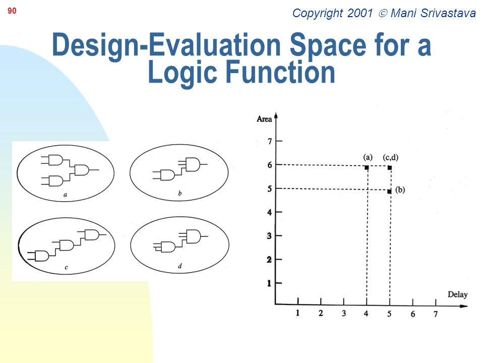 Design-Evaluation Space for a Logic Function