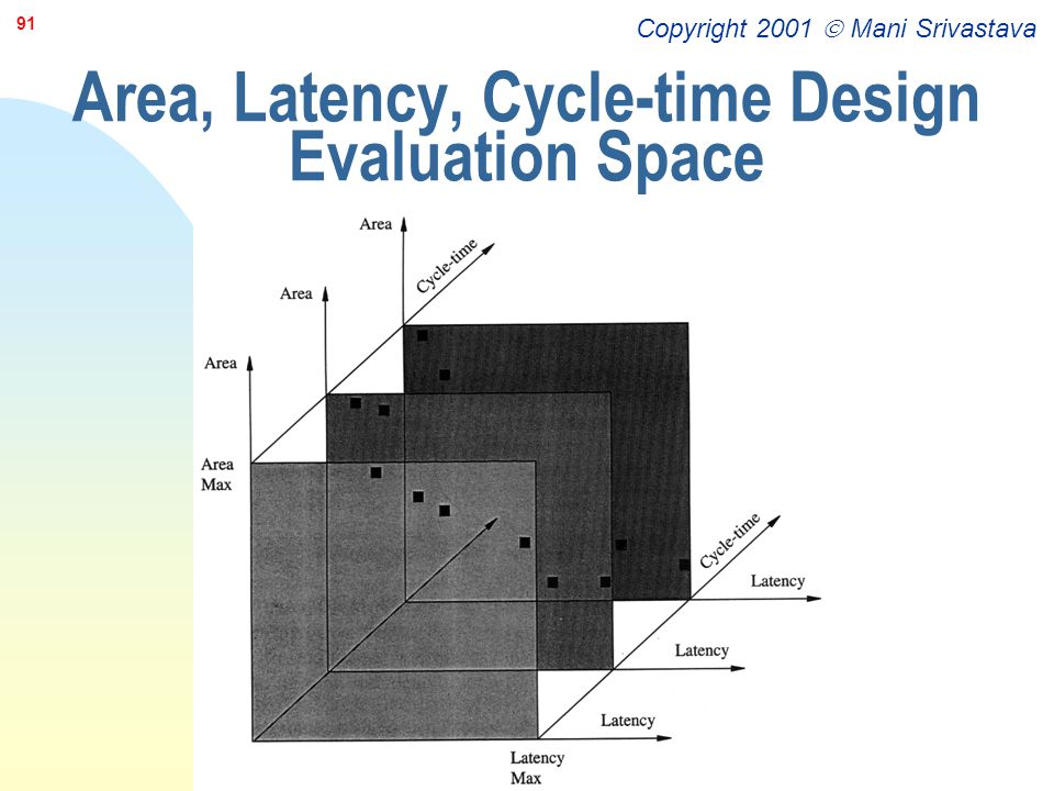 Area, Latency, Cycle-time Design Evaluation Space