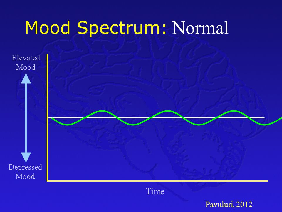 Mood Spectrum: Normal Elevated Mood Depressed Mood Time Pavuluri, 2012