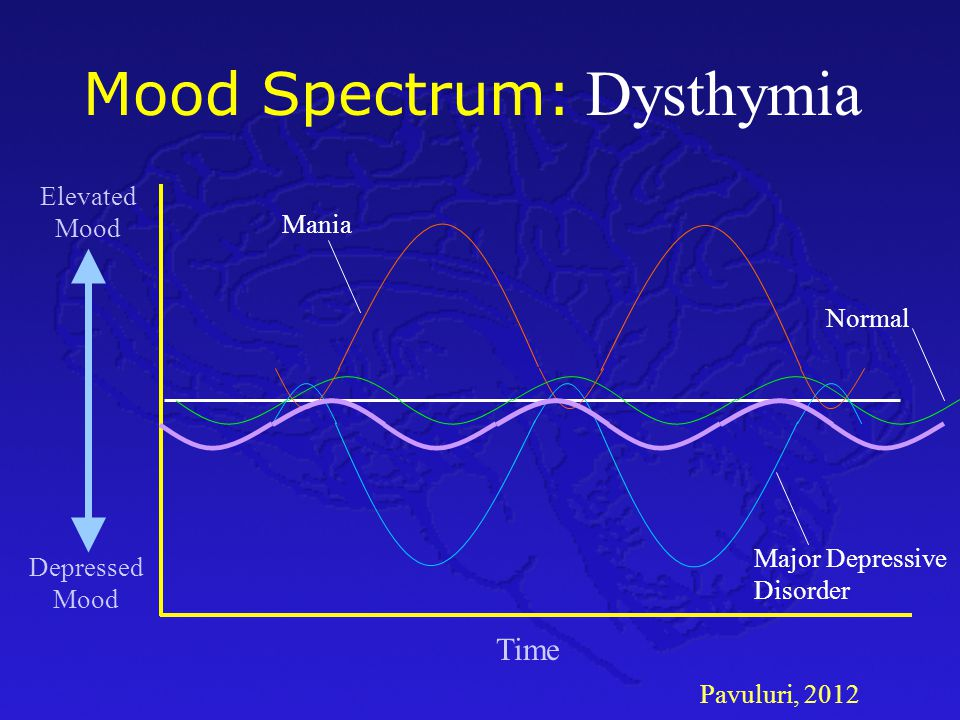 Dysthymia Mood Spectrum: Time Elevated Mood Mania Normal