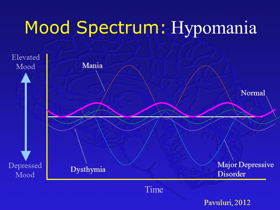 Hypomania Mood Spectrum: Time Elevated Mood Mania Normal