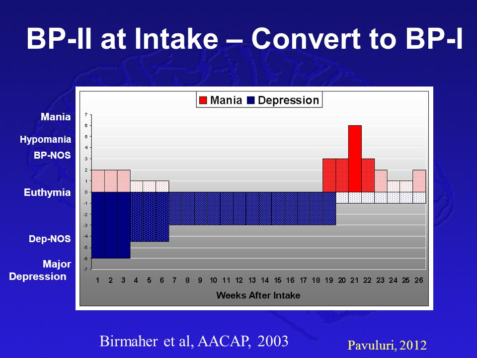 BP-II at Intake – Convert to BP-I