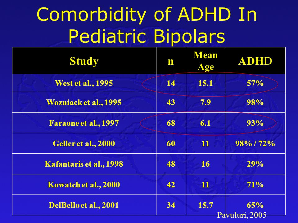 Comorbidity of ADHD In Pediatric Bipolars