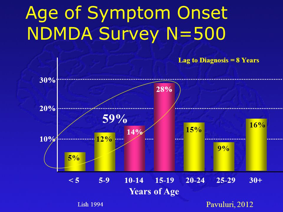 Age of Symptom Onset NDMDA Survey N=500